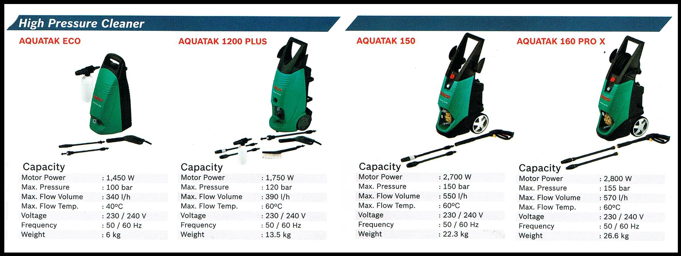 Bosch High Pressure Cleaner ★ Bosch High Pressure Cleaner
