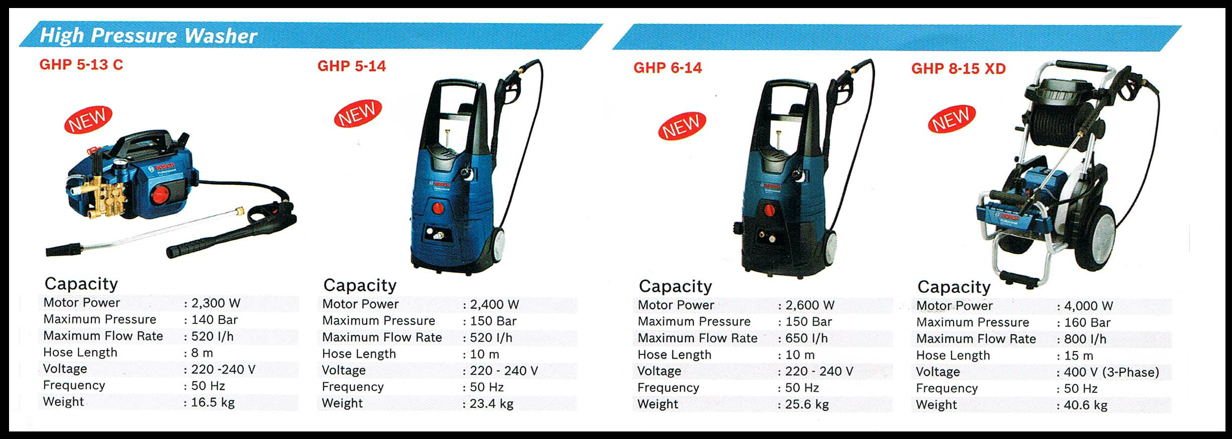 Bosch High Pressure Washer ★ Bosch High Pressure Cleaner