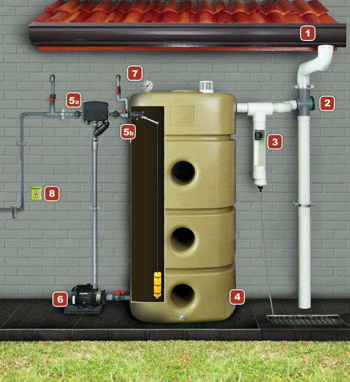 Eco Rain Water Harvesting System