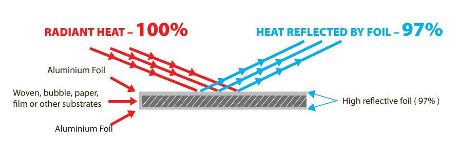 Heat Transfer Foil Atlm Heat Transfer Aluminium Foil