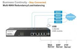 DrayTek Vigor2960: Dual-WAN Load Balancing Router & VPN Gateway