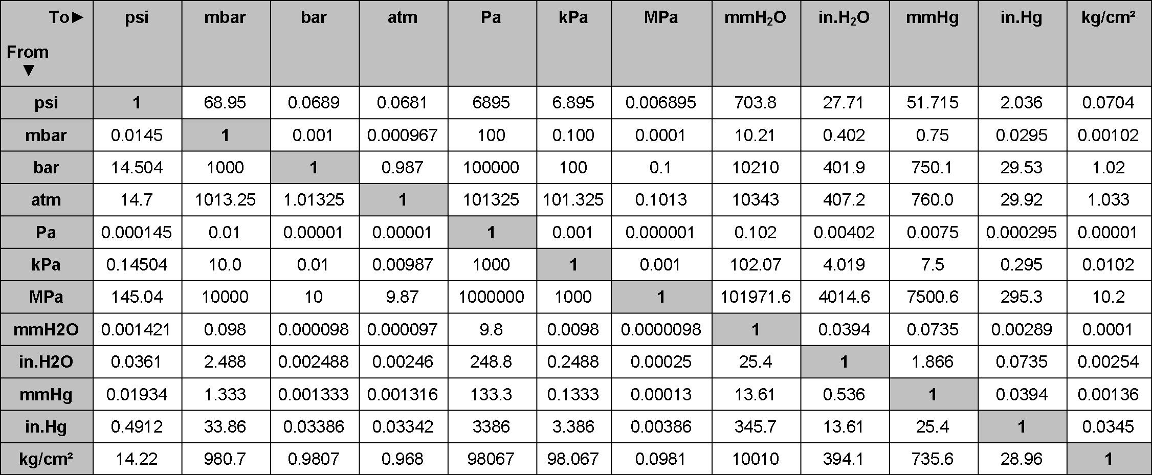 Conversion chart pressure image collections free any - Atmospheric pressure conversion table ...