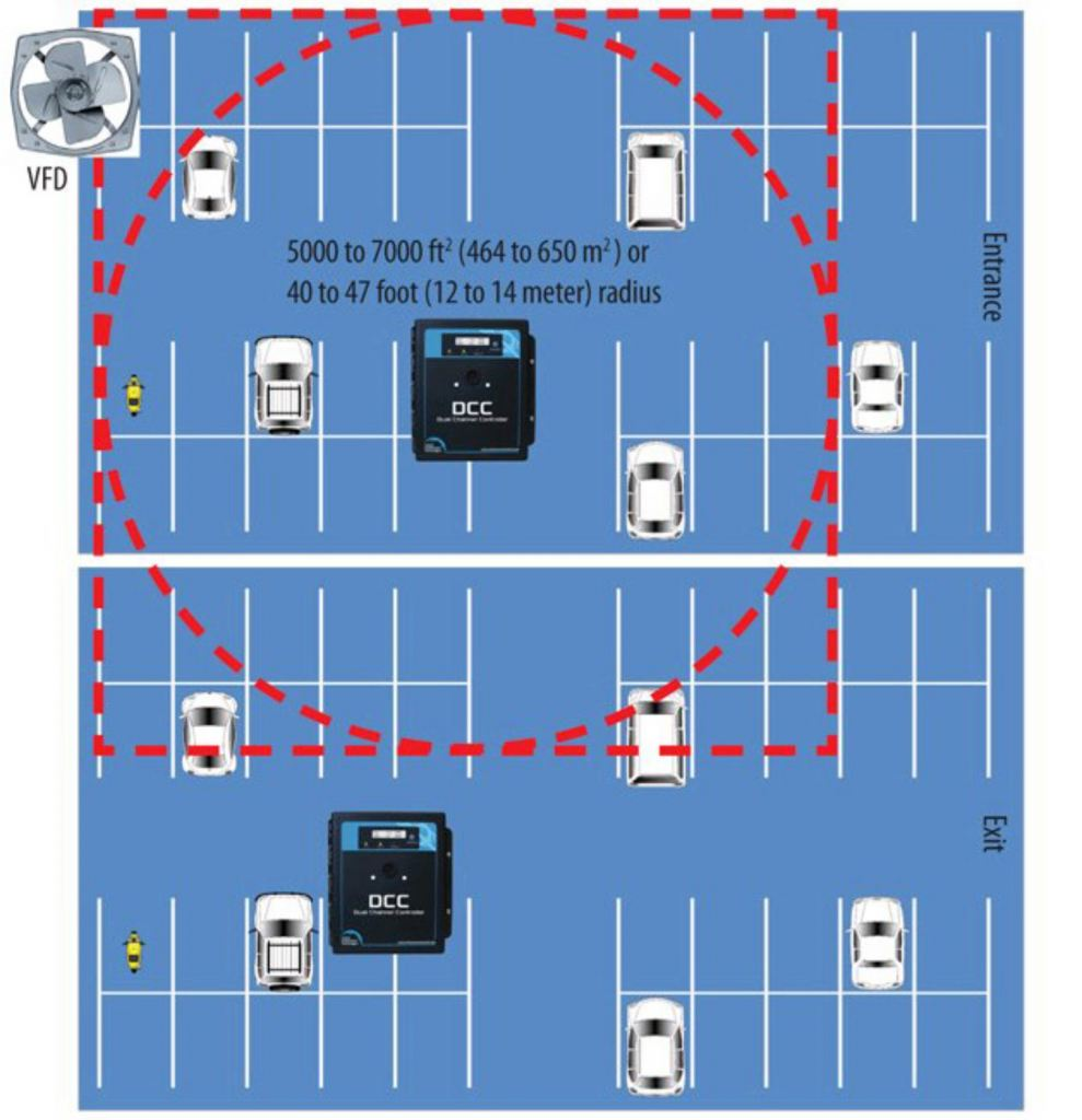 Continuous monitoring of CO, NO2 and/or combustible gases in parking garages