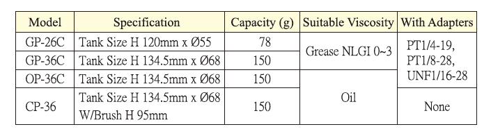 adjustable automatic grease lubricator GP-36C