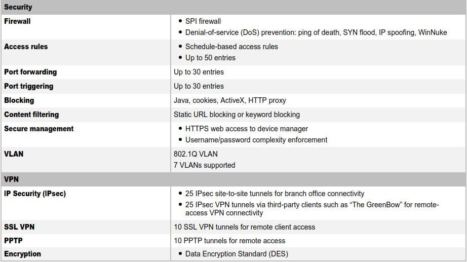 Buy Cisco RV320-K9-G5: Dual Gigabit WAN VPN Router product