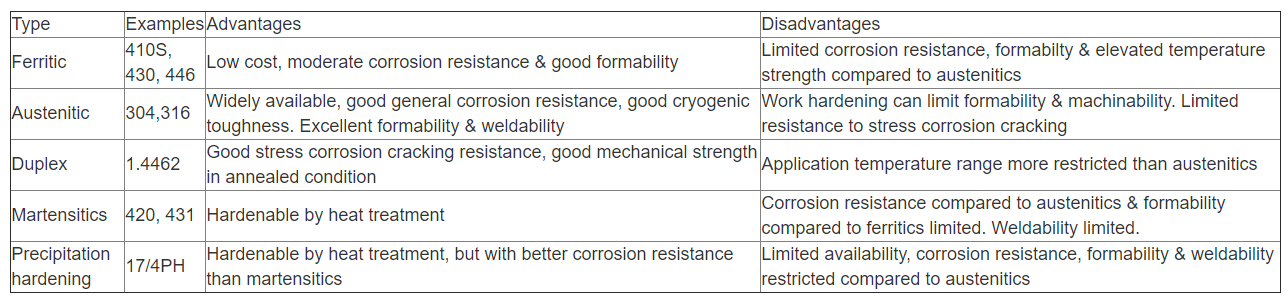 Summary of the main advantages of the stainless steel types